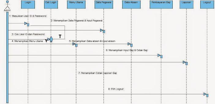 Si1014464919 widuri berikut ini adalah sequence diagram untuk usulan rancangan sistem penggajian pegawai honorer pada pt nur hasta utama ccuart Images