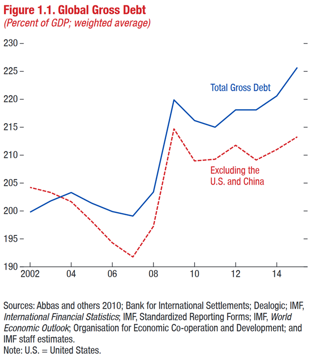 Global Gross Debt, 2002-2015 (percent of GDP; weighted average). Graphic: IMF