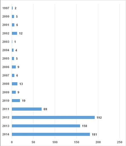Количество уязвимостей АСУ ТП