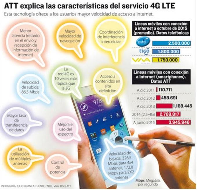 Bolivia: 12% de smartphones con acceso a internet usan la tecnología 4G LTE