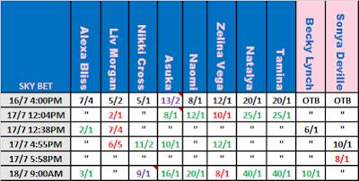 WWE MITB 2021 Betting: Sky Bet