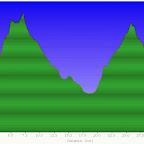 Profilo altimetrico, sviluppo 34,4 km!!!