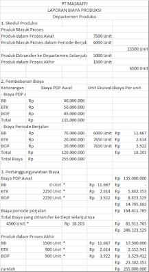 contoh laporan biaya produksi metode average