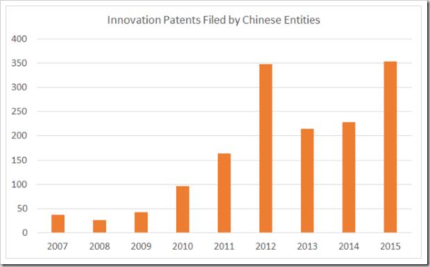 Chinese 2007-2015