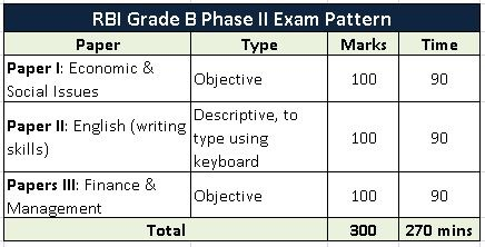 RBI-grade-b-phase-ii-exam-pattern