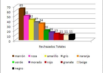 Colores Rechazados Totales (hombres y mujeres)