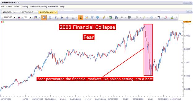 belajar forex resiko trading forex