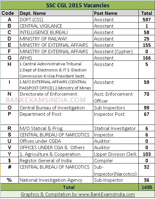 ssc cgl vacancies