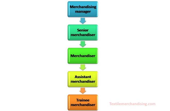 job responsibility of a garments merchandiser - Job Description For Merchandiser