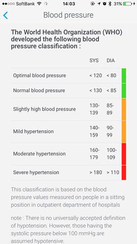 WHO血圧基準