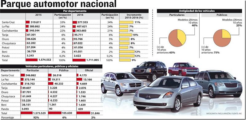 Autos en Bolivia