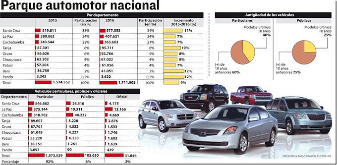 2015-2016: El 60% del parque automotor en Bolivia tiene más de 10 años de antigüedad