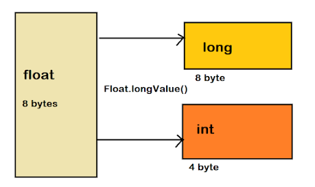 How to convert float to long or int data type in Java? Example