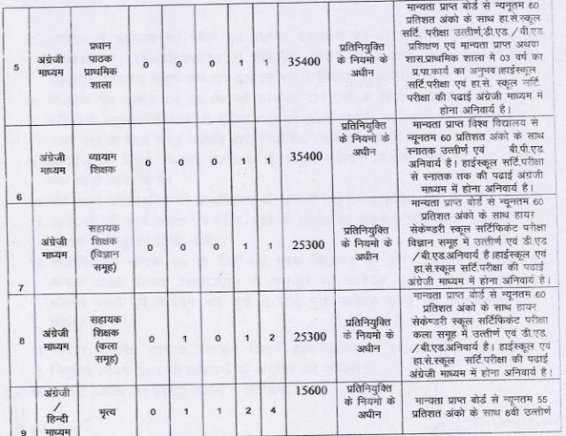 Rajnandgaon  teaching staff,  PTI and peon Post Recruitment 2020 Notification