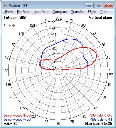 7.1 MHz Magnetic Loop Antenna - Elevation                     radiation pattern