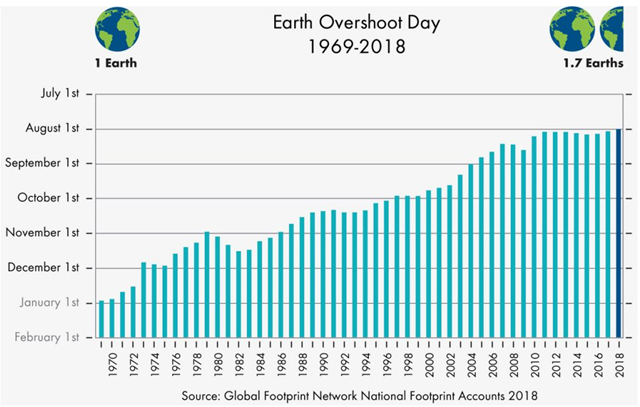 "Earth Overshoot Day 2018 Is August 1, the Earliest Date Since Ecological Overshoot Started in the Early 1970s – ""Our Current Economies Are Running a Ponzi Scheme With Our Planet"""