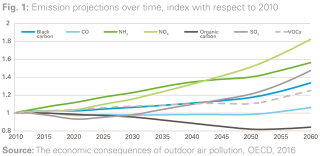 Emission projections, 2010-2060, index with respect to 2010. Forms of pollution shown are black carbon, CO, NH3, NOx, organic carbon, SO2, and VOCs. Graphic: OECD 2016 / UNICEF