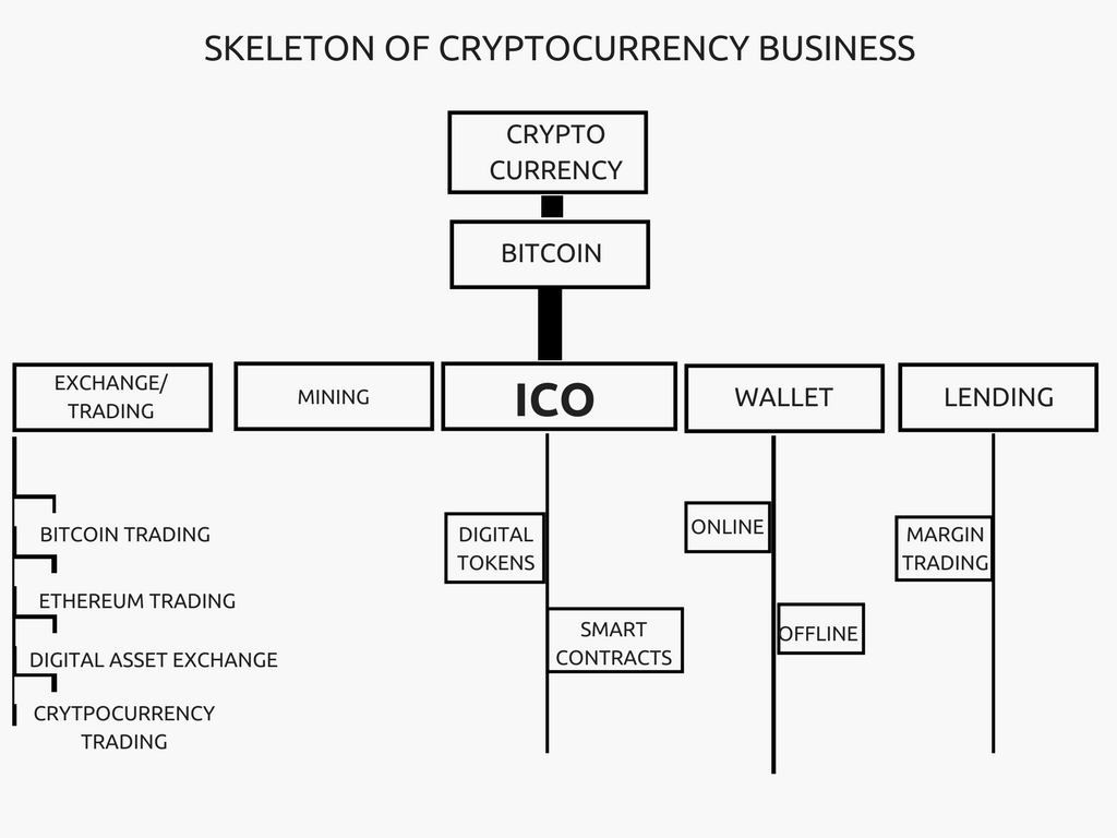cryptocurrency business ideas