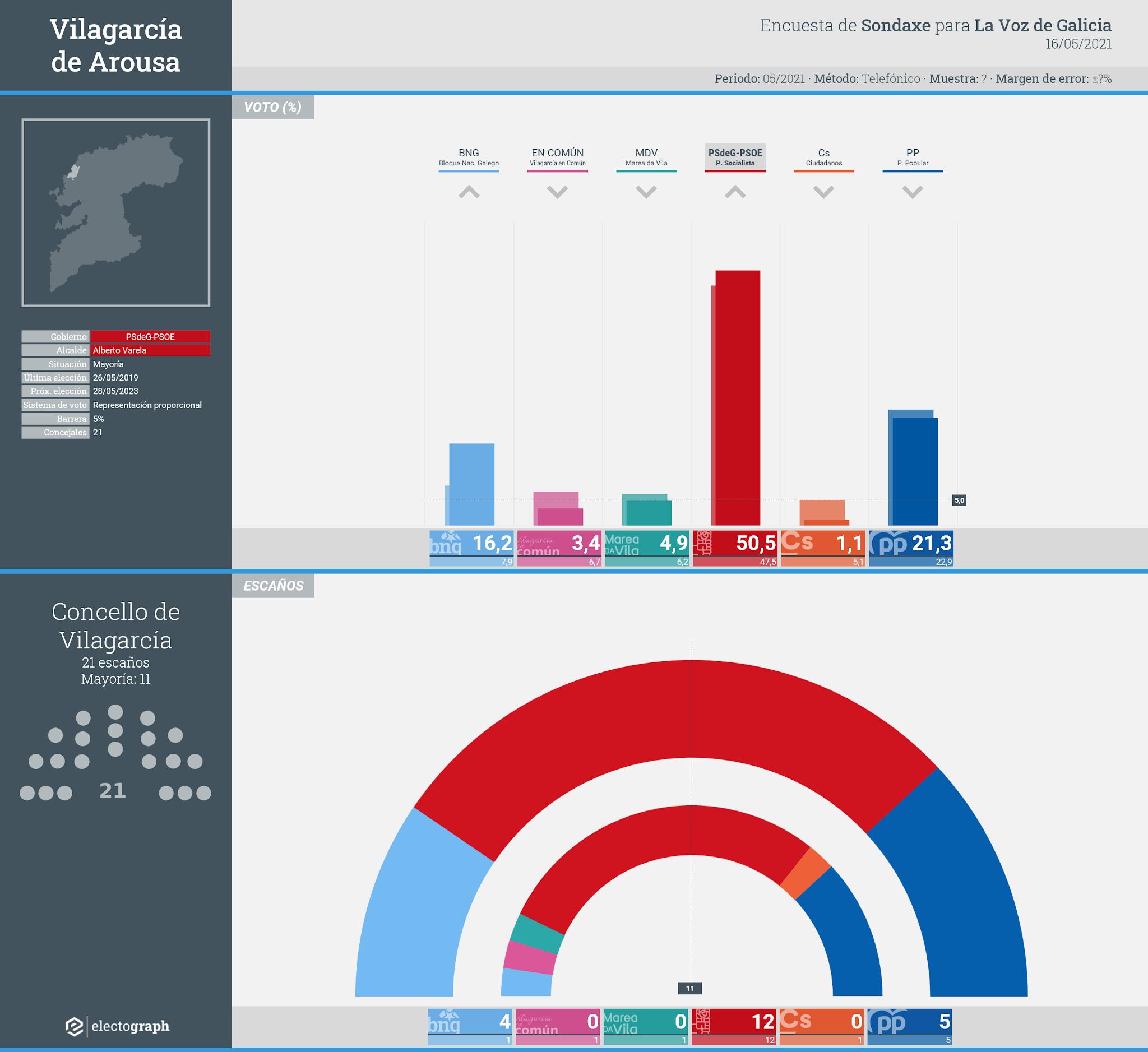Gráfico de la encuesta para elecciones municipales en Vilagarcía de Arousa realizada por Sondaxe para La Voz de Galicia, 16 de mayo de 2021