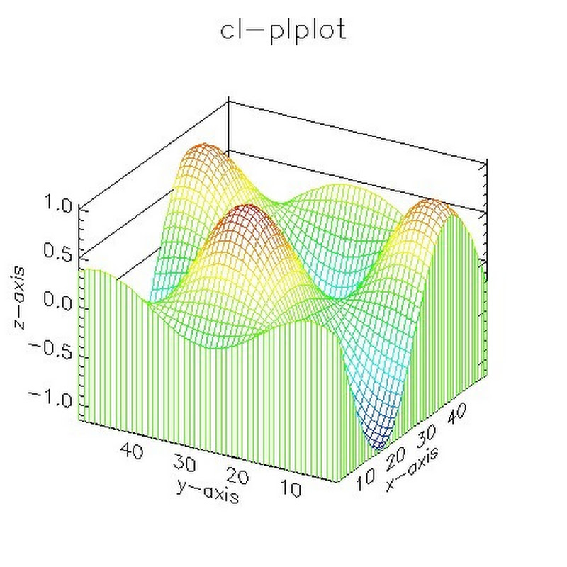 The PLplot Library User Guide: Simple Use of PLplot.
