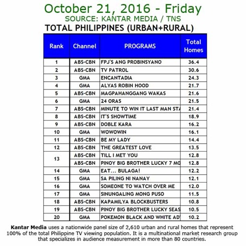 Kantar Media National TV Ratings - Oct 21 2016
