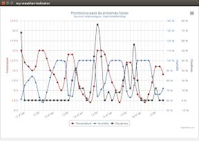 My Weather Indicator para Ubuntu - Evolucion
