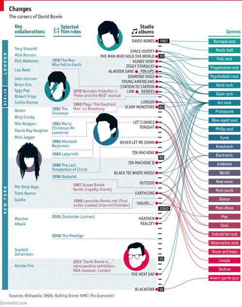 Careers of David Bowie
