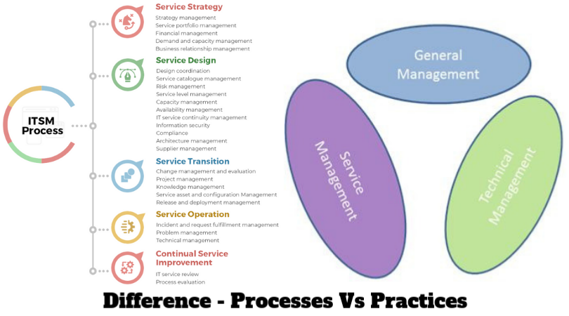 diffirence-process-vs-practices