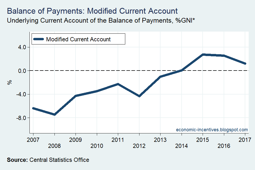 [Modified-Current-Account-2007-20172]