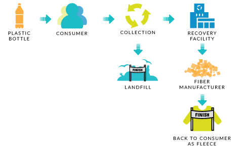 A diagram showing open-loop recycling of a plastic bottle becoming a fleece or going to a landfill.