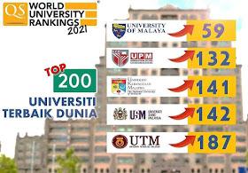 Malaysia 5 Universiti Di Malaysia Berada Dalam Top 200 Universiti Terbaik Dunia Qs World University Ranking 2021