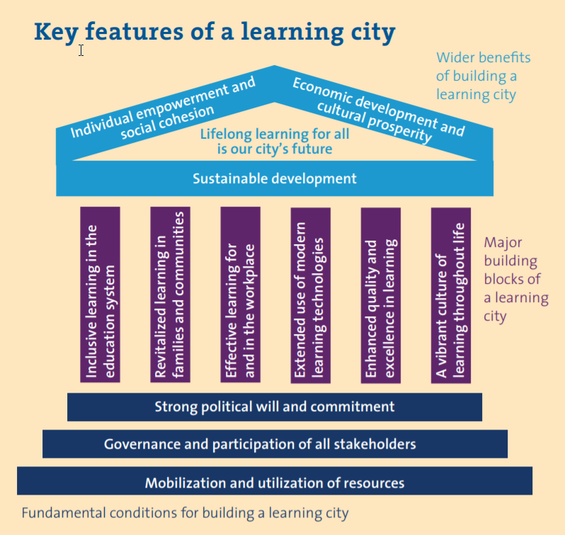 [learning+cities+global+network+key+features%5B7%5D]