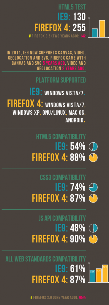 Internet Explorer 9 vs Firefox 4