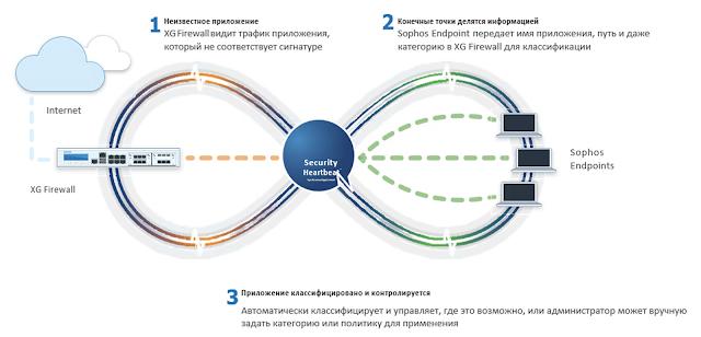 Рис. 5. Когда управляемая Sophos Central конечная точка подключается к сети с помощью XG Firewall, она устанавливает соединение с Security Heartbeat™ для совместного использования состояния работоспособности