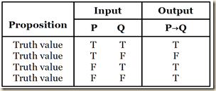 Agler conditional t.table