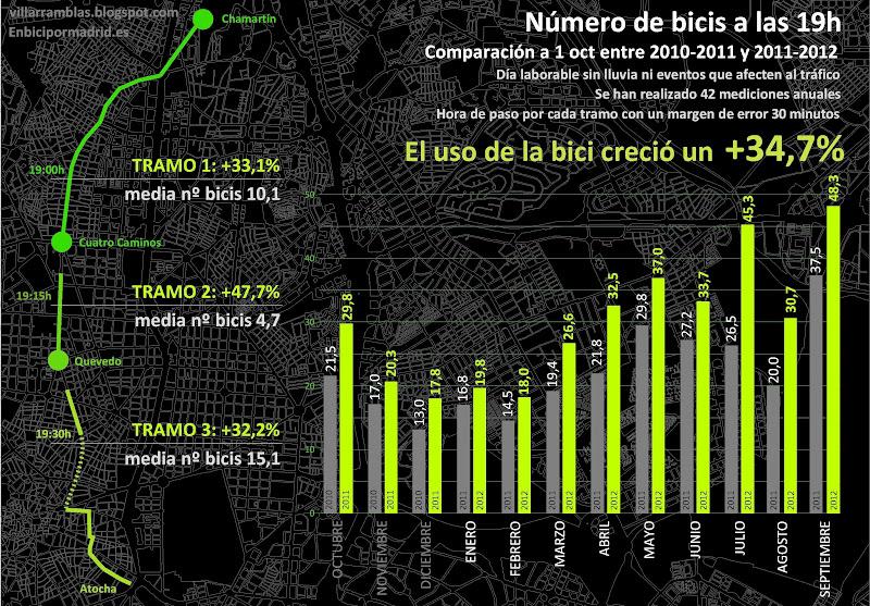 Crecimiento ciclista anual en Madrid