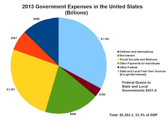 Expenditure USA