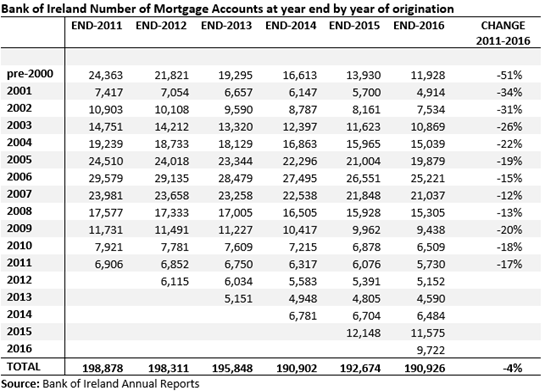 BOI Mortgages Number