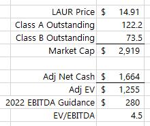 Laureate Education: Asset Sales, Informal Liquidation, RemainCo Cheap