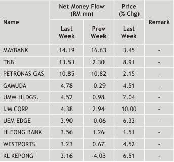 malaysia top 10 money inflow stocks