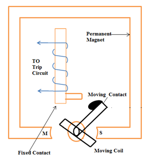 Rotary Moving Coil Relay