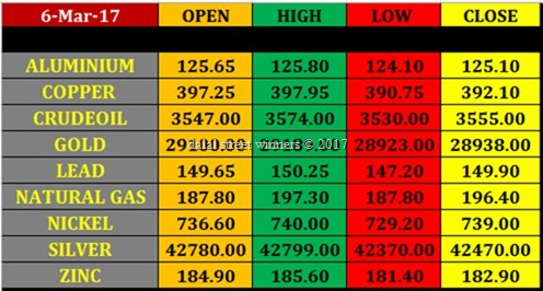 Today's commodity Market closing rates 6 march 17