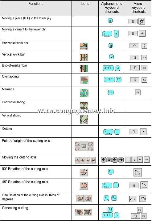 Chức Năng Icon Và Phím Tắt Trong Lectra Diamino 6