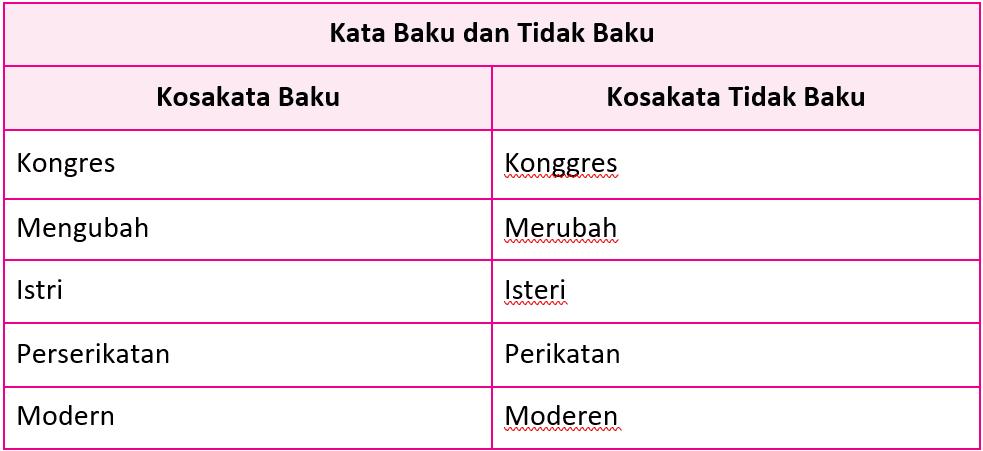 Kunci Jawaban Halaman 71, 73, 74, 75, 76 Tema 7 Kelas 5