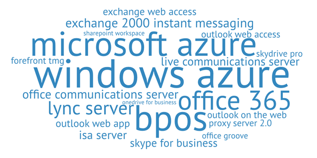 Word Cloud-1