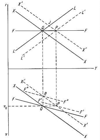 NAMs出版プロジェクト: マンデル=フレミング効果:メモ(&マンデル「最適通貨圏の理論」関連)