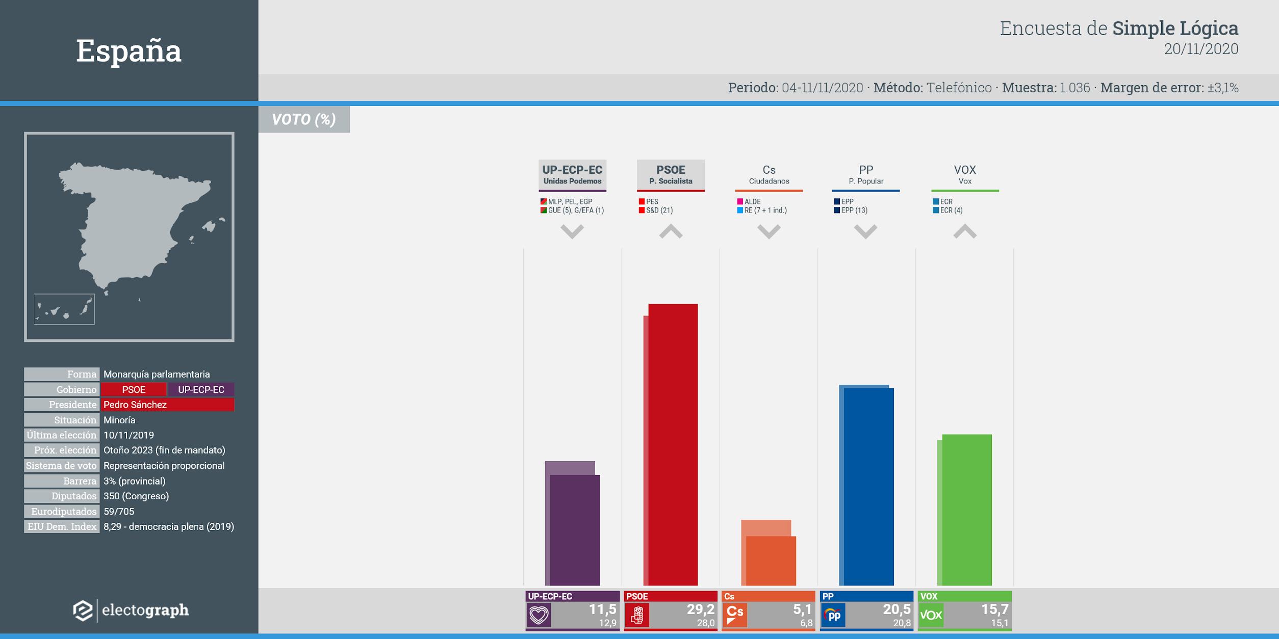 Gráfico de la encuesta para elecciones generales en España realizada por Simple Lógica, 20 de noviembre de 2020