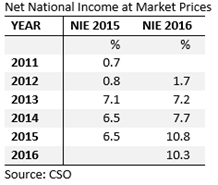 Nat National Income Growth Rates
