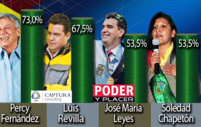 Alcaldes del eje central