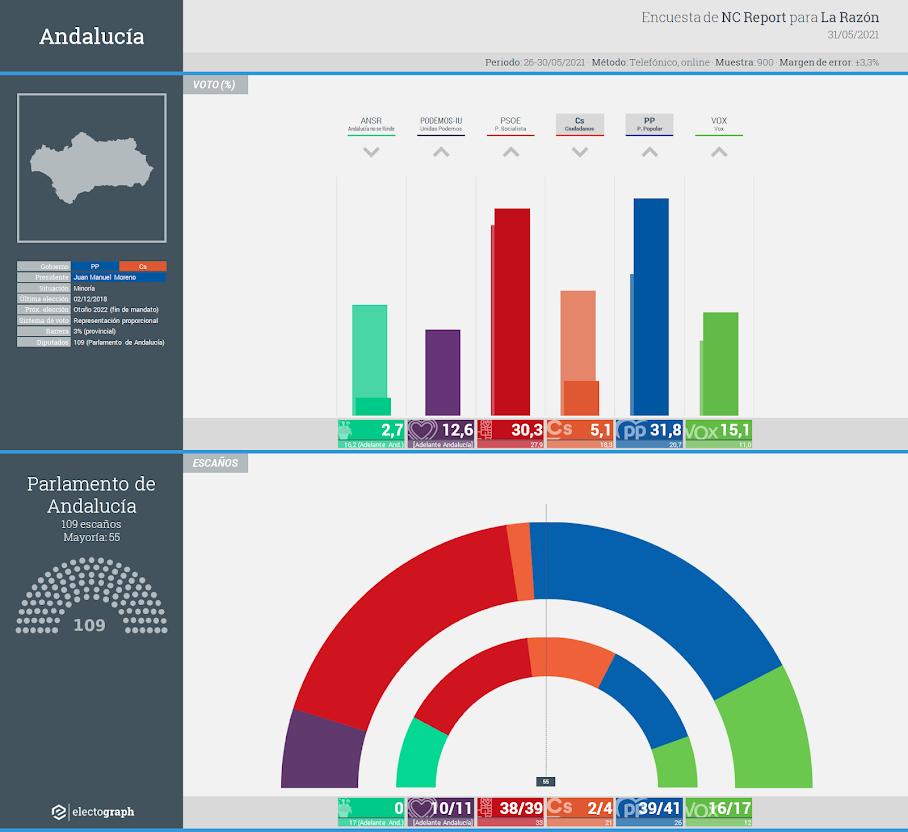 Gráfico de la encuesta para elecciones autonómicas en Andalucía realizada por NC Report para La Razón, 31 de mayo de 2021